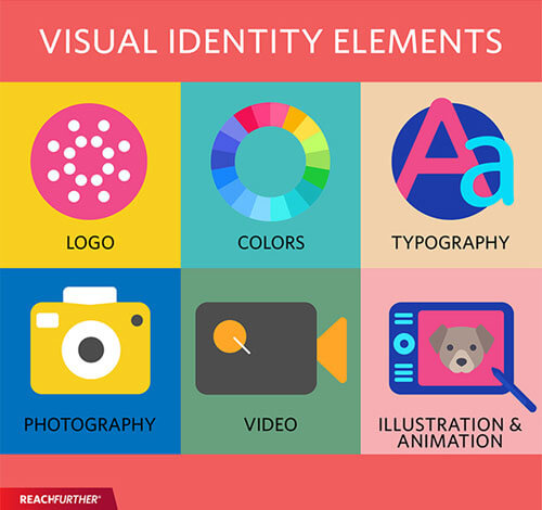 elementi-vizualne-identitete